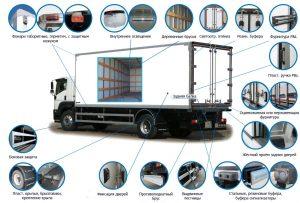 Производство фургонов